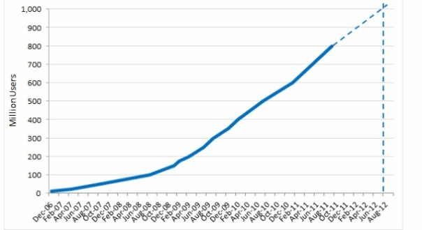 facebook growth prediction
