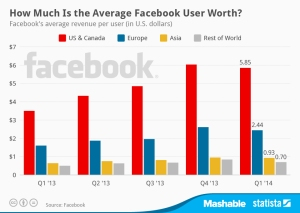 how much is a facebook user worth