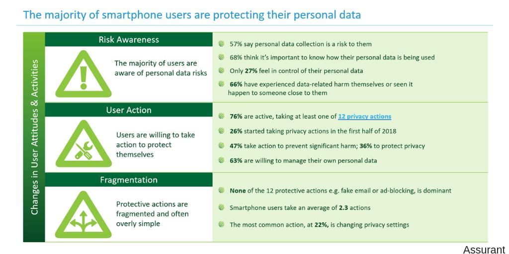 DM-MEF-Consumer-Trust-Blog-data